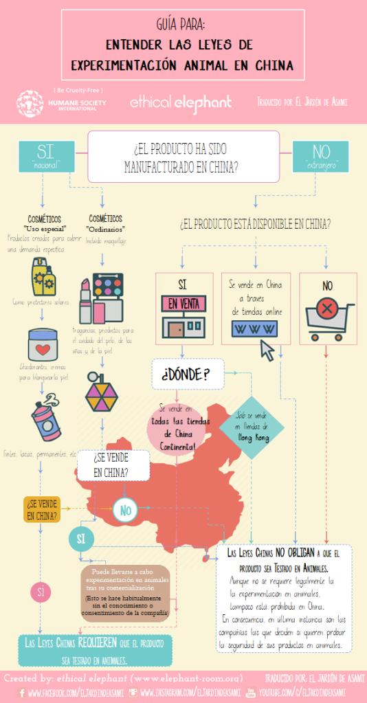 estado de las leyes sobre experimentación animal con cosméticos en China 2016